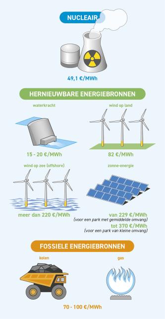 Energy - Hendrik Gheerardyn