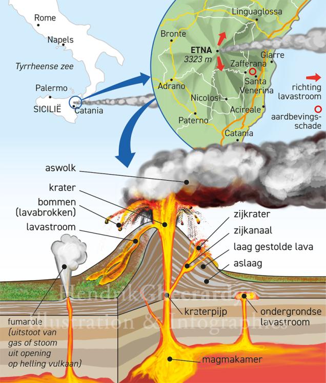Etna Volcano - Hendrik Gheerardyn