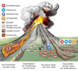 Lahar hazards - Hendrik Gheerardyn