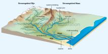 Drainage basin terminology
